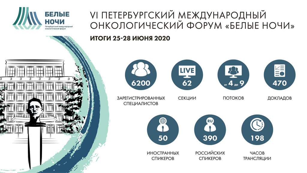 6th St. Petersburg International Oncology Forum White Nights 2020: Highlights